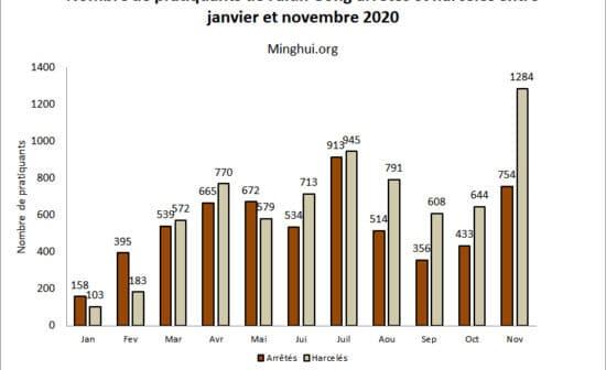 Nombre de pratiquants de Falun Gong arrêtés et harcelés entre janvier et novembre 2020
